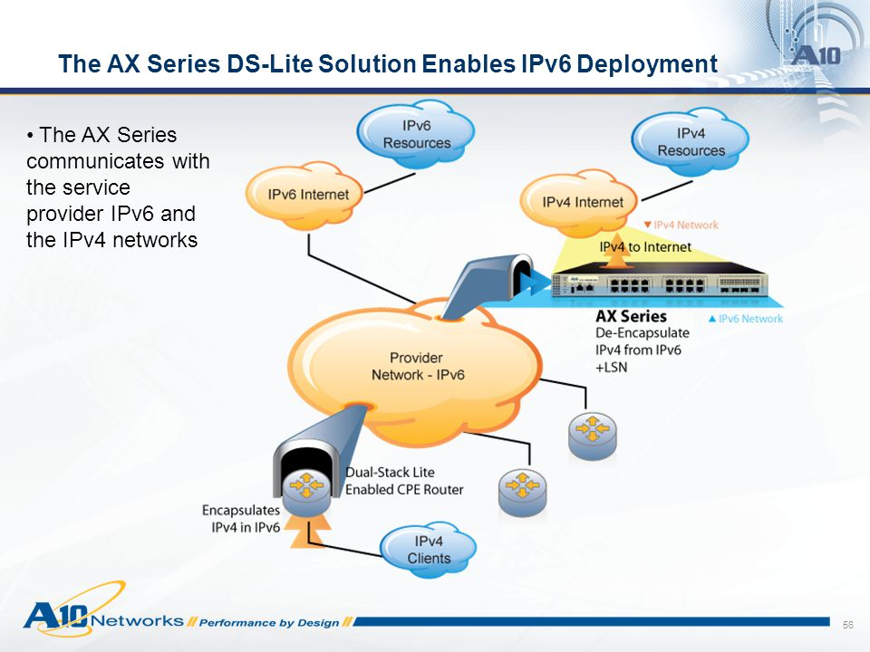The AX Series DS-Lite Solution Enables IPv6 Deployment