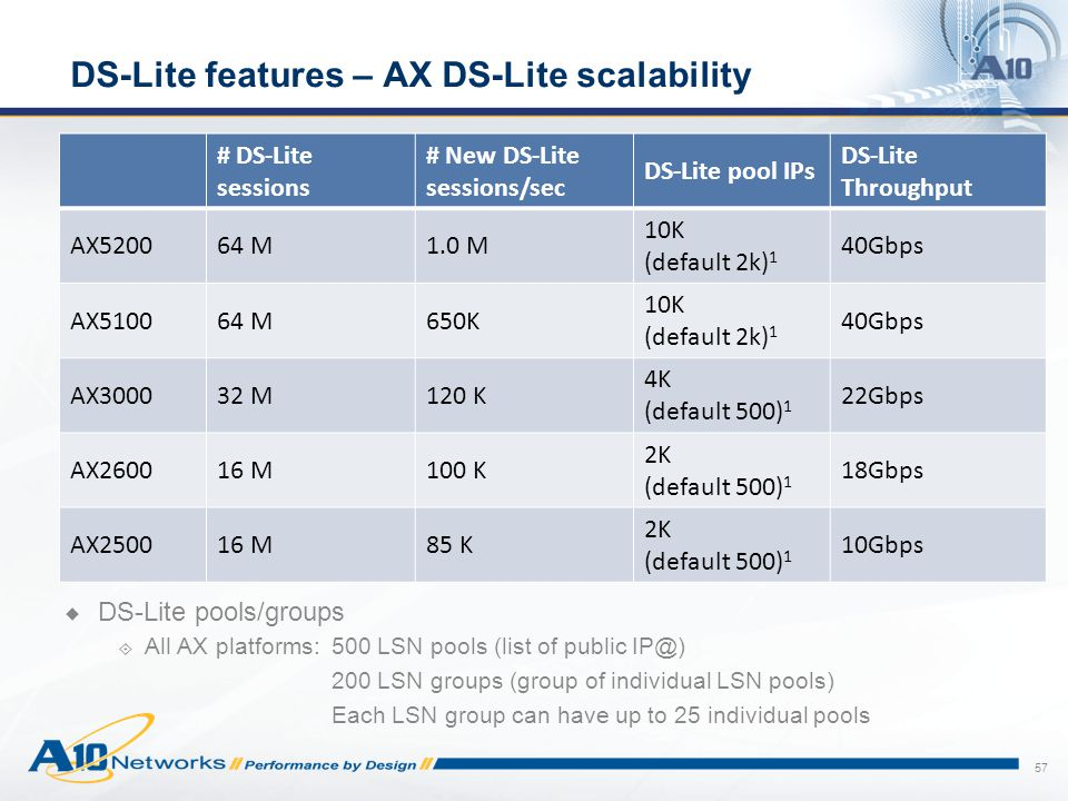 DS-Lite features – AX DS-Lite scalability