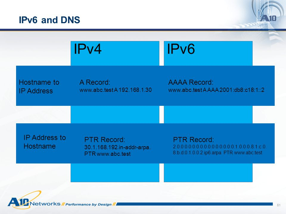 IPv4 IPv6 IPv6 and DNS Hostname to IP Address A Record: AAAA Record: