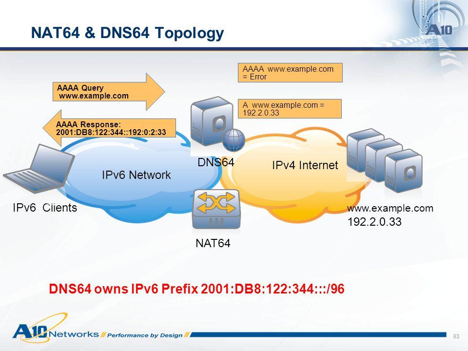 NAT64 & DNS64 Topology DNS64 owns IPv6 Prefix 2001:DB8:122:344:::/96