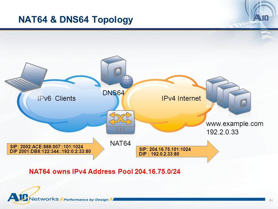 NAT64 & DNS64 Topology DNS64 IPv6 Clients IPv4 Internet