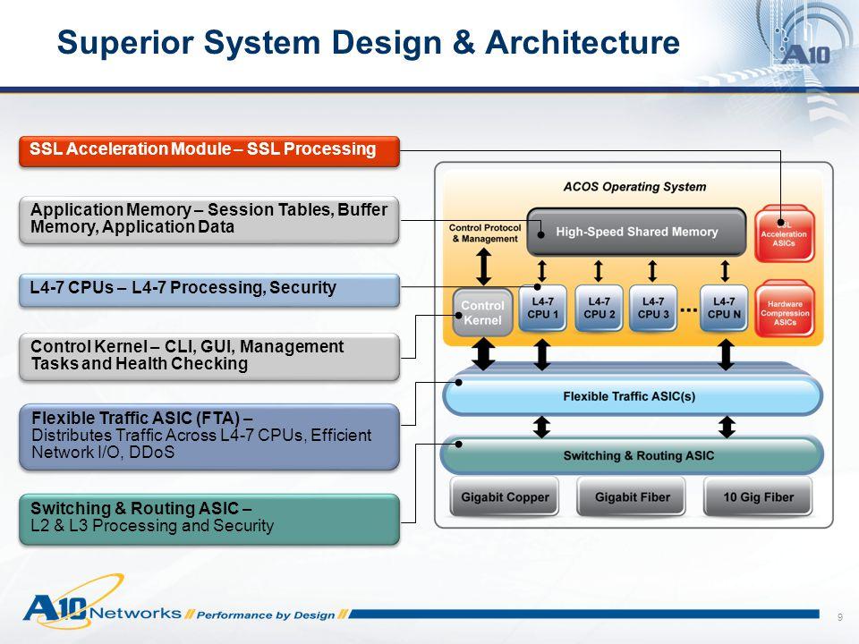 Superior System Design & Architecture