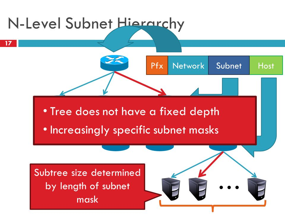 N-Level Subnet Hierarchy