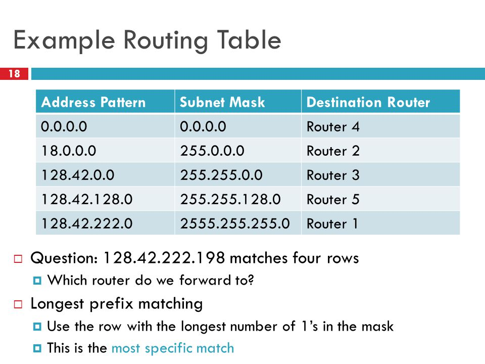 Example Routing Table Question: 128.42.222.198 matches four rows
