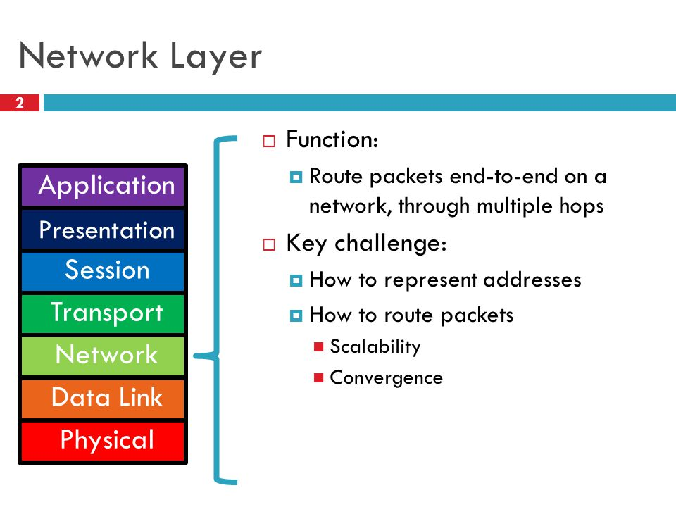 Network Layer Application Session Transport Network Data Link Physical