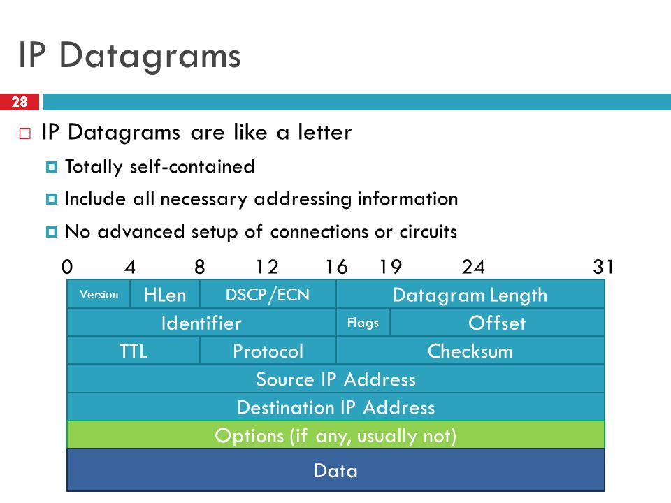 IP Datagrams IP Datagrams are like a letter Totally self-contained