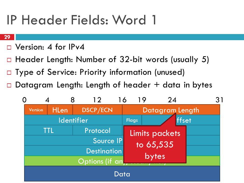 IP Header Fields: Word 1 Version: 4 for IPv4