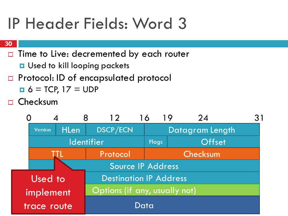 IP Header Fields: Word 3 Used to implement trace route