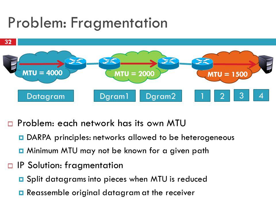 Problem: Fragmentation