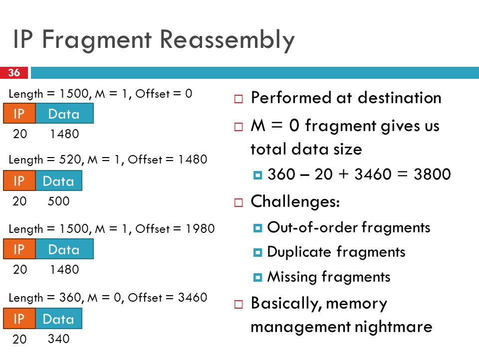 IP Fragment Reassembly