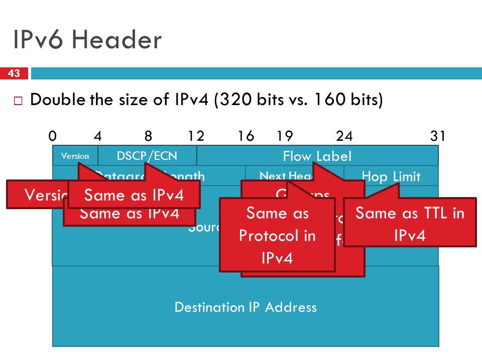 IPv6 Header Double the size of IPv4 (320 bits vs. 160 bits)