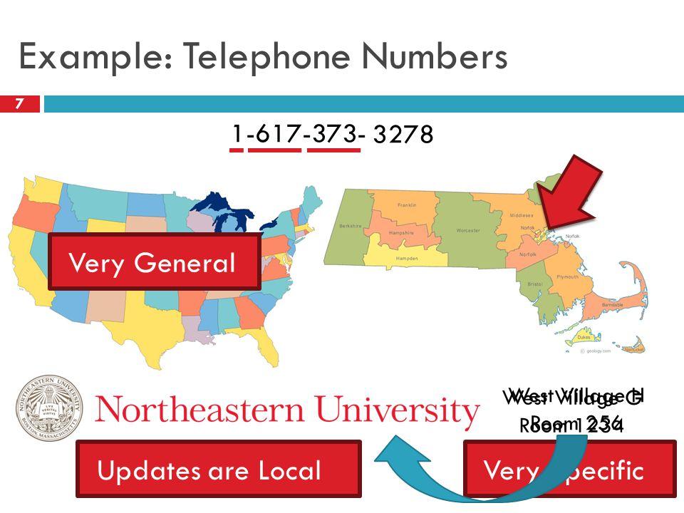 Example: Telephone Numbers