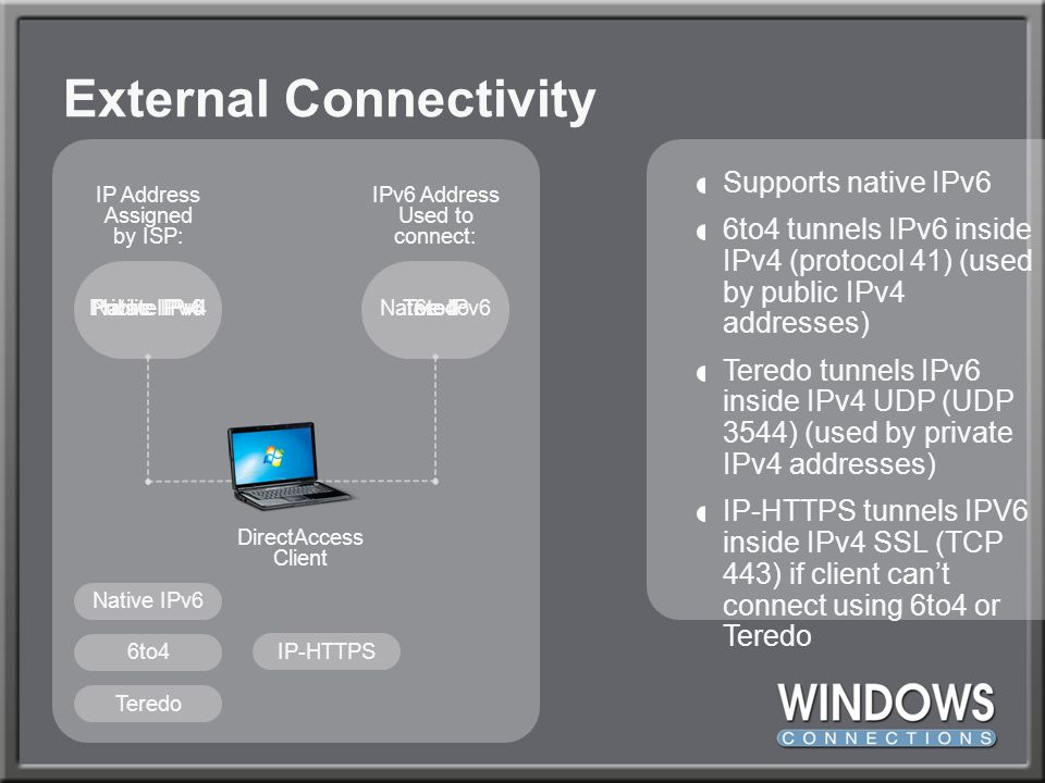 External Connectivity