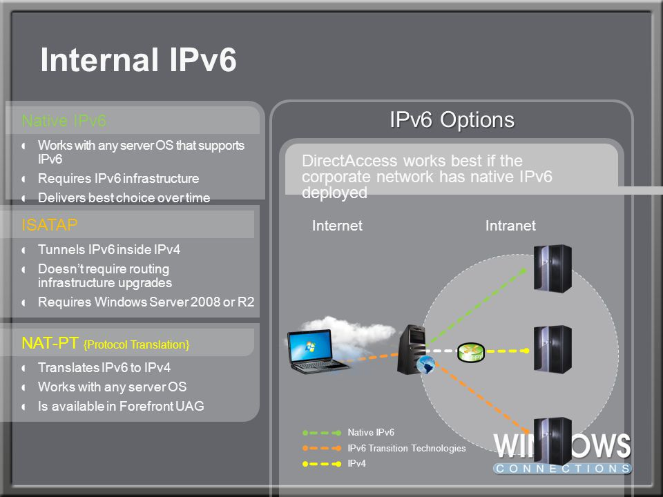 Internal IPv6 IPv6 Options Native IPv6