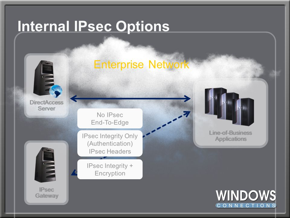 Internal IPsec Options