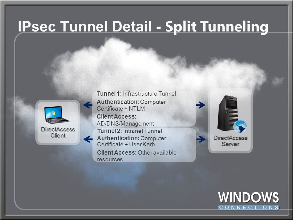 IPsec Tunnel Detail - Split Tunneling