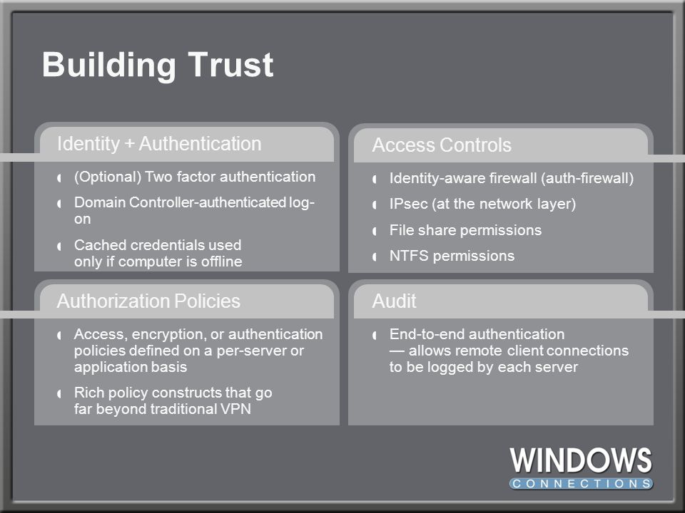Building Trust Identity + Authentication Access Controls