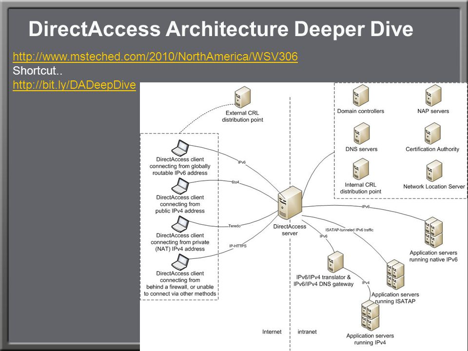DirectAccess Architecture Deeper Dive