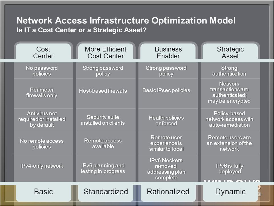 4/11/2017 11:40 AM Network Access Infrastructure Optimization Model Is IT a Cost Center or a Strategic Asset