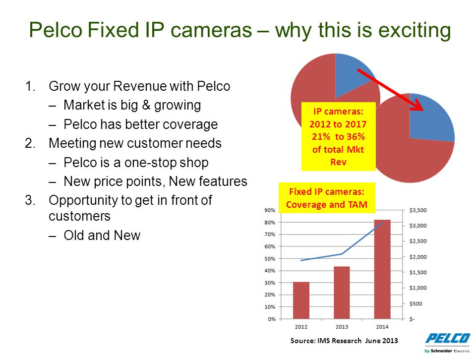 Pelco Fixed IP cameras – why this is exciting