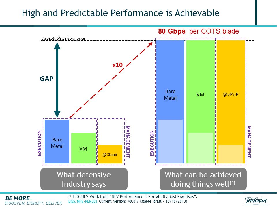 High and Predictable Performance is Achievable