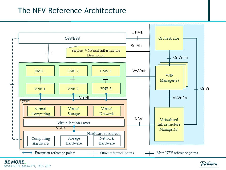 The NFV Reference Architecture