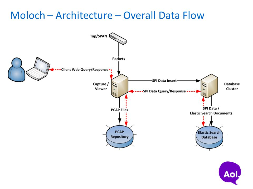 Moloch – Architecture – Overall Data Flow