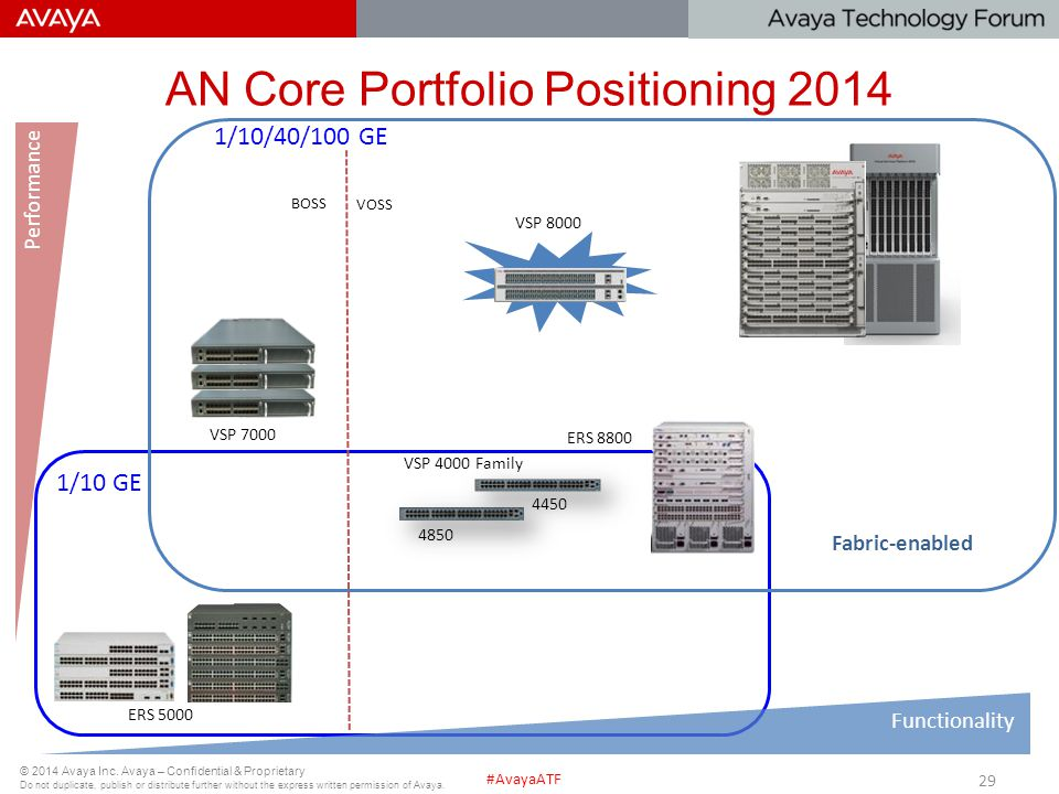 AN Core Portfolio Positioning 2014