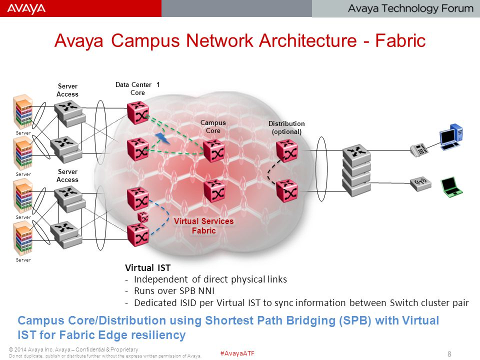 Avaya Campus Network Architecture - Fabric