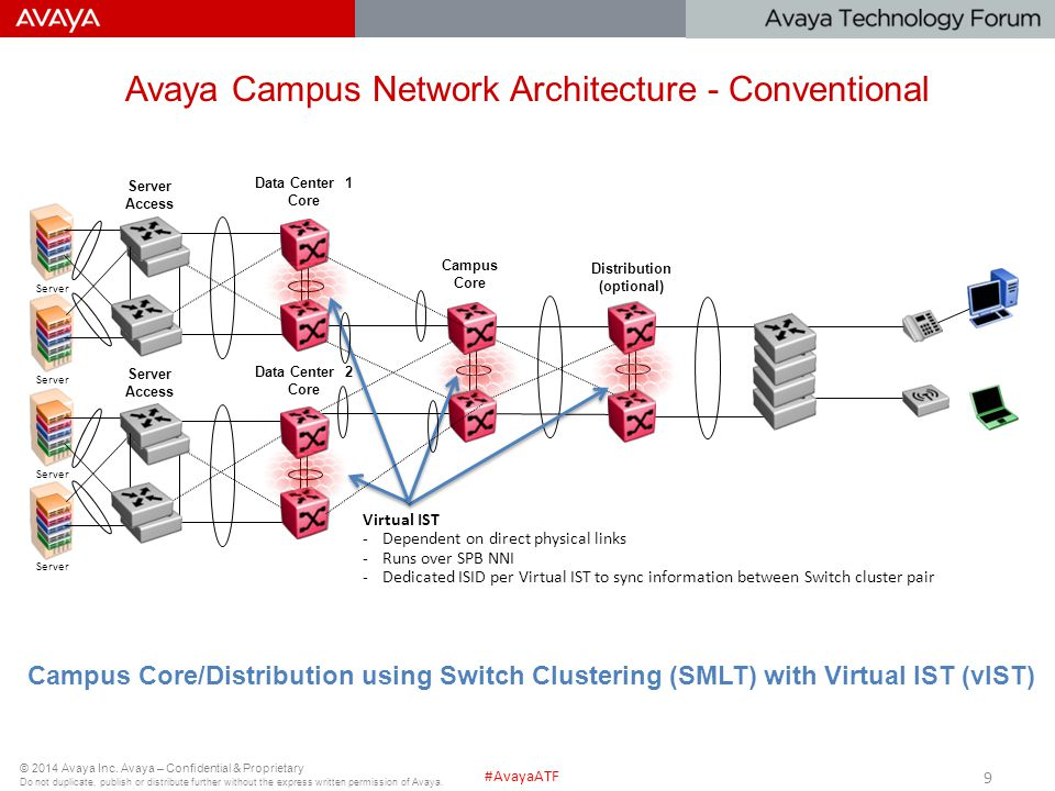 Avaya Campus Network Architecture - Conventional
