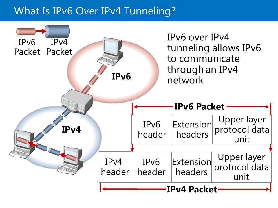 What Is IPv6 Over IPv4 Tunneling