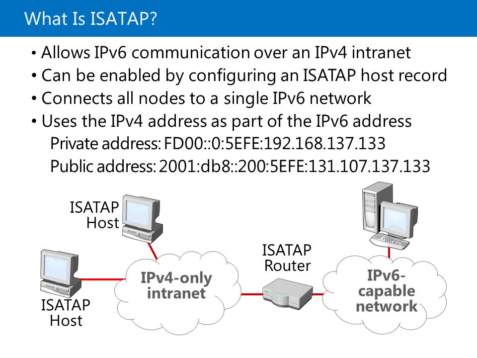 What Is ISATAP Can be enabled by configuring an ISATAP host record