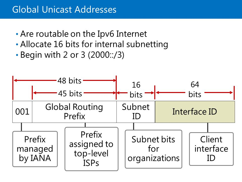 Global Unicast Addresses
