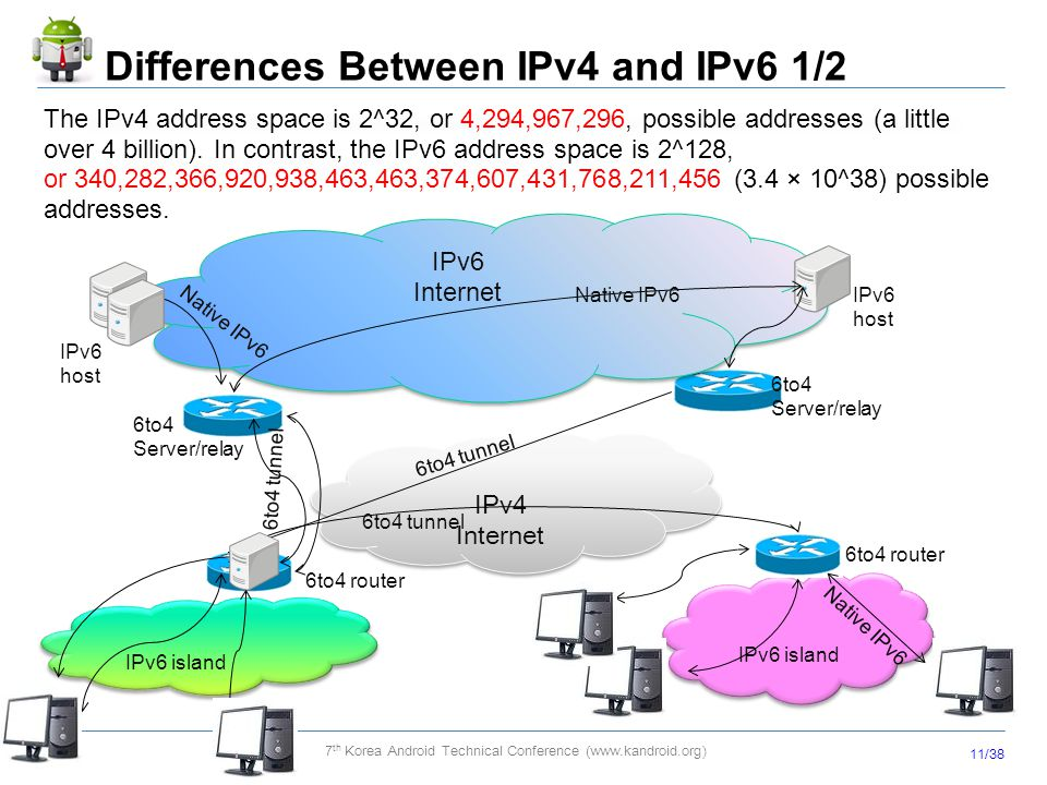 Differences Between IPv4 and IPv6 1/2