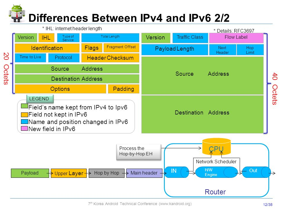 Differences Between IPv4 and IPv6 2/2