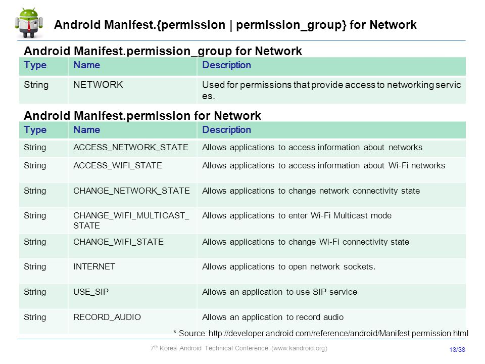 Android Manifest.{permission | permission_group} for Network