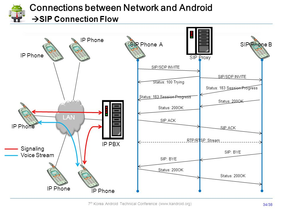 Connections between Network and Android