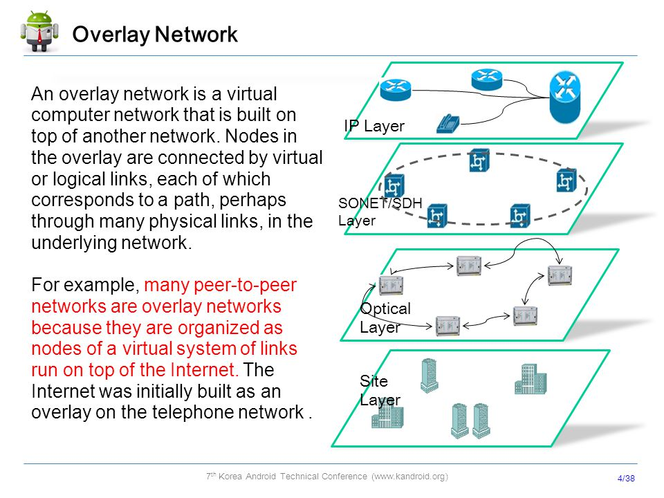 Overlay Network IP Layer. SONET/SDH Layer. Optical Layer. Site Layer.