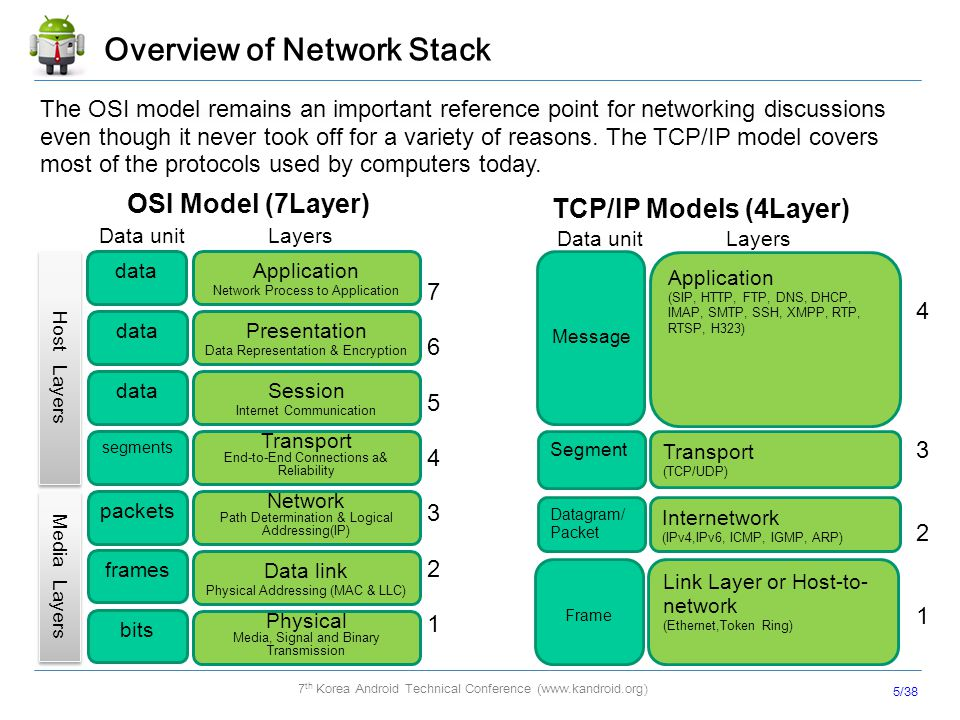 Overview of Network Stack