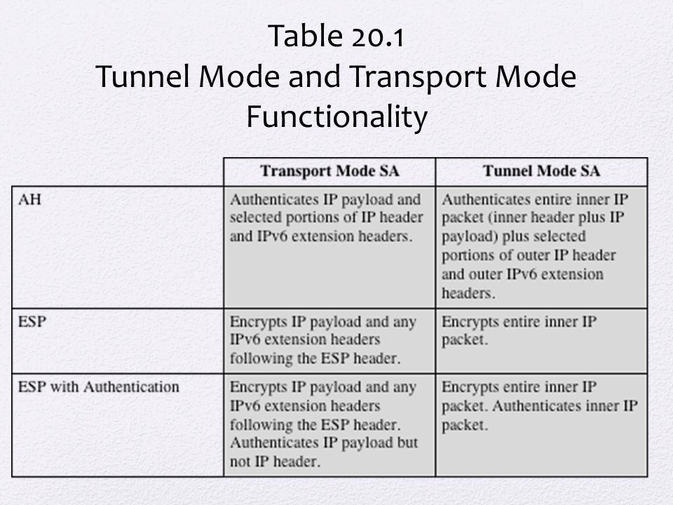 Tunnel Mode and Transport Mode Functionality