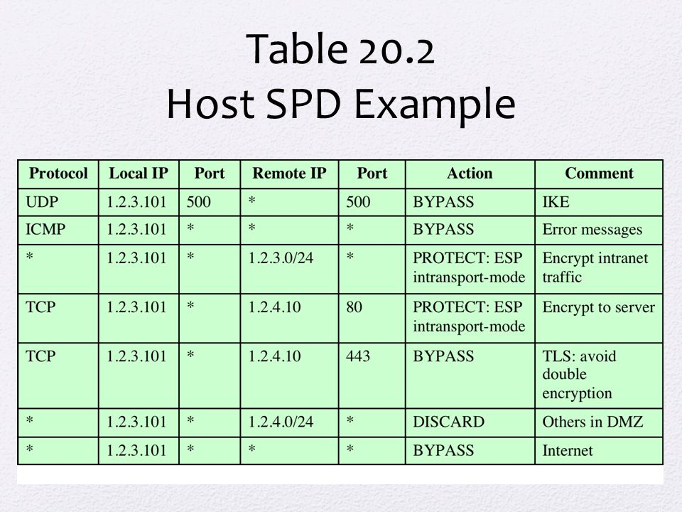 Table 20.2 Host SPD Example. Table 20.2 provides an example of an SPD on a host system (as opposed to.