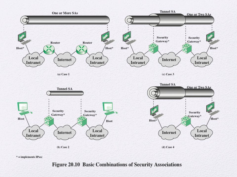 The IPsec Architecture document lists four examples of combinations of SAs that