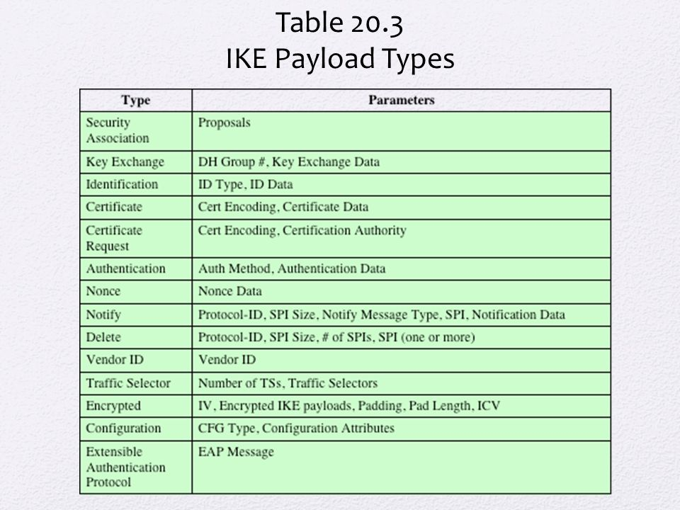 Table 20.3 IKE Payload Types