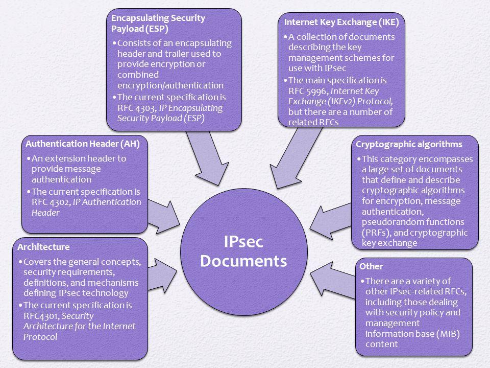 IPsec Documents Architecture
