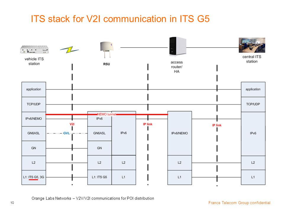 ITS stack for V2I communication in ITS G5