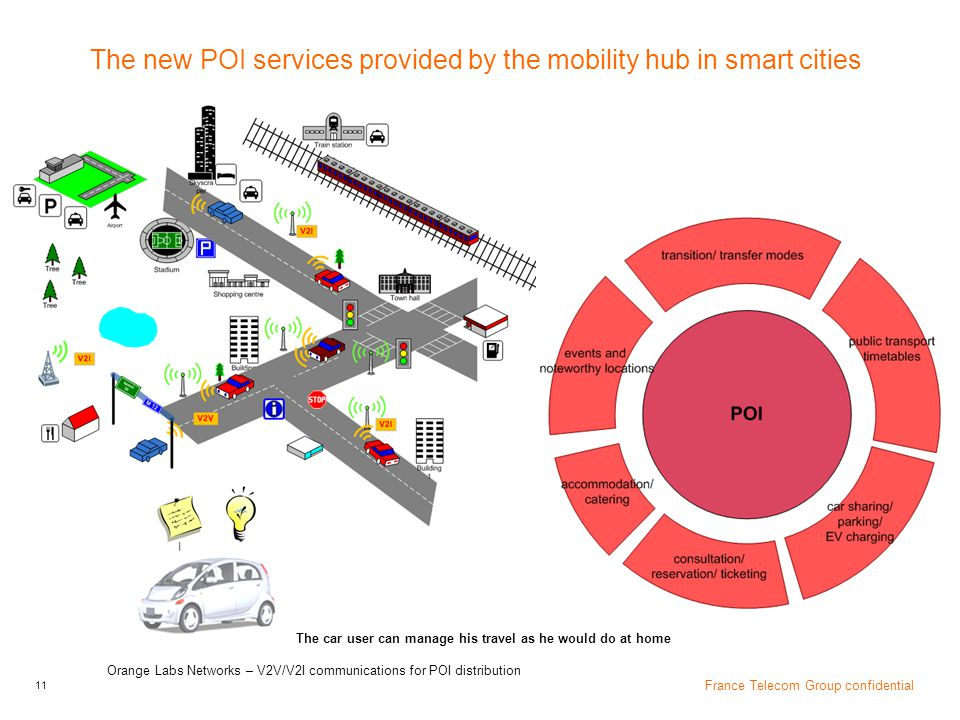The new POI services provided by the mobility hub in smart cities