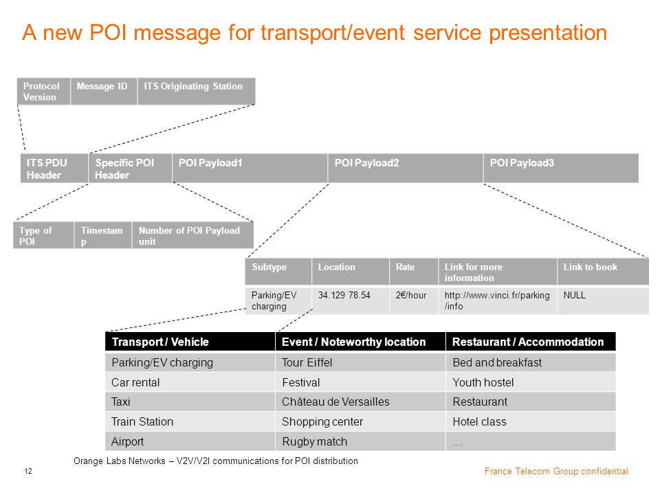 A new POI message for transport/event service presentation