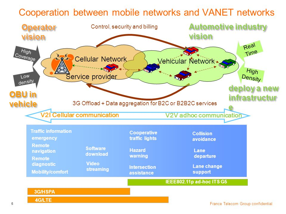 Cooperation between mobile networks and VANET networks