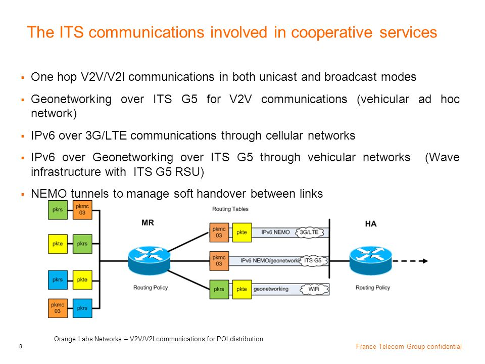 The ITS communications involved in cooperative services