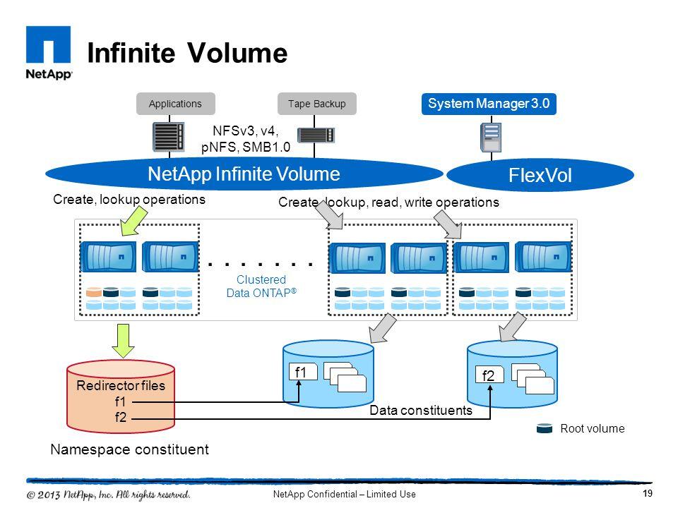 . . . . . . . Infinite Volume NetApp Infinite Volume FlexVol f1 f2